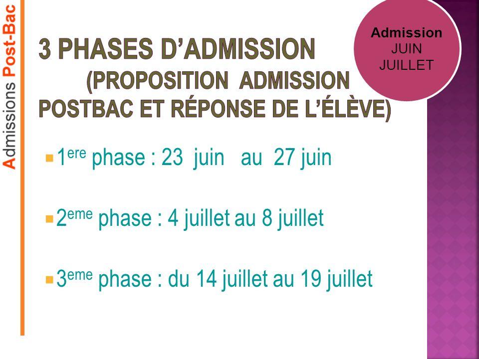 1 ere phase : 23 juin au 27 juin 2 eme phase : 4 juillet au 8 juillet 3 eme phase : du 14 juillet au 19 juillet Admission JUIN JUILLET