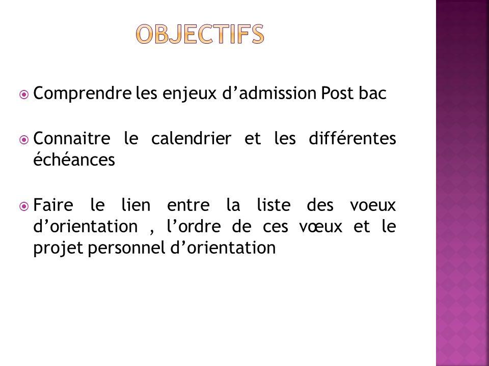 Comprendre les enjeux dadmission Post bac Connaitre le calendrier et les différentes échéances Faire le lien entre la liste des voeux dorientation, lo