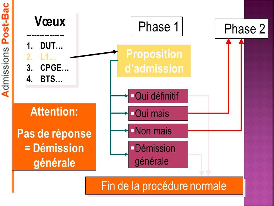 Phase 1 Proposition dadmission Oui définitif Oui mais Non mais Démission générale Fin de la procédure normale Phase 2 Vœux --------------- 1.DUT… 2.L1… 3.CPGE… 4.BTS… Vœux --------------- 1.DUT… 2.L1… 3.CPGE… 4.BTS… Attention: Pas de réponse = Démission générale
