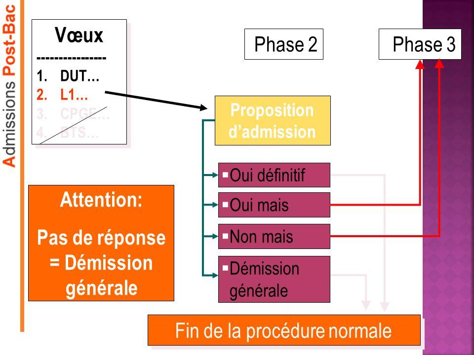 Phase 2 Proposition dadmission Oui définitif Oui mais Non mais Phase 3 Vœux ---------------- 1.DUT… 2.L1… 3.CPGE… 4.BTS… Vœux ---------------- 1.DUT… 2.L1… 3.CPGE… 4.BTS… Attention: Pas de réponse = Démission générale Démission générale Fin de la procédure normale