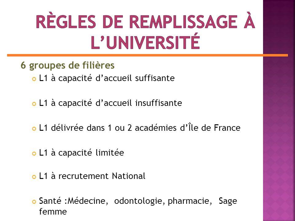 6 groupes de filières L1 à capacité daccueil suffisante L1 à capacité daccueil insuffisante L1 délivrée dans 1 ou 2 académies dÎle de France L1 à capacité limitée L1 à recrutement National Santé :Médecine, odontologie, pharmacie, Sage femme