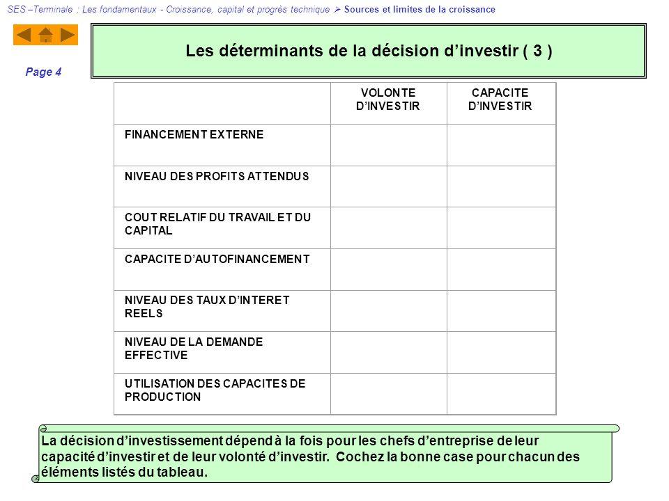 VOLONTE DINVESTIR CAPACITE DINVESTIR FINANCEMENT EXTERNE NIVEAU DES PROFITS ATTENDUS COUT RELATIF DU TRAVAIL ET DU CAPITAL CAPACITE DAUTOFINANCEMENT NIVEAU DES TAUX DINTERET REELS NIVEAU DE LA DEMANDE EFFECTIVE UTILISATION DES CAPACITES DE PRODUCTION SES –Terminale : Les fondamentaux - Croissance, capital et progrès technique Sources et limites de la croissance Page 4 La décision dinvestissement dépend à la fois pour les chefs dentreprise de leur capacité dinvestir et de leur volonté dinvestir.