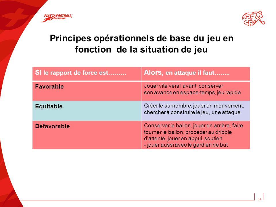 Principes opérationnels de base du jeu en fonction de la situation de jeu 34 Si le rapport de force est……… Alors, en attaque il faut…….. Favorable Jou