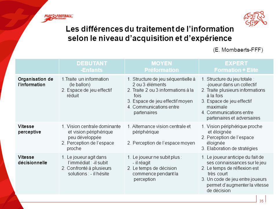 Les différences du traitement de linformation selon le niveau dacquisition et dexpérience (E. Mombaerts-FFF) DEBUTANT -Enfants MOYEN Préformation EXPE