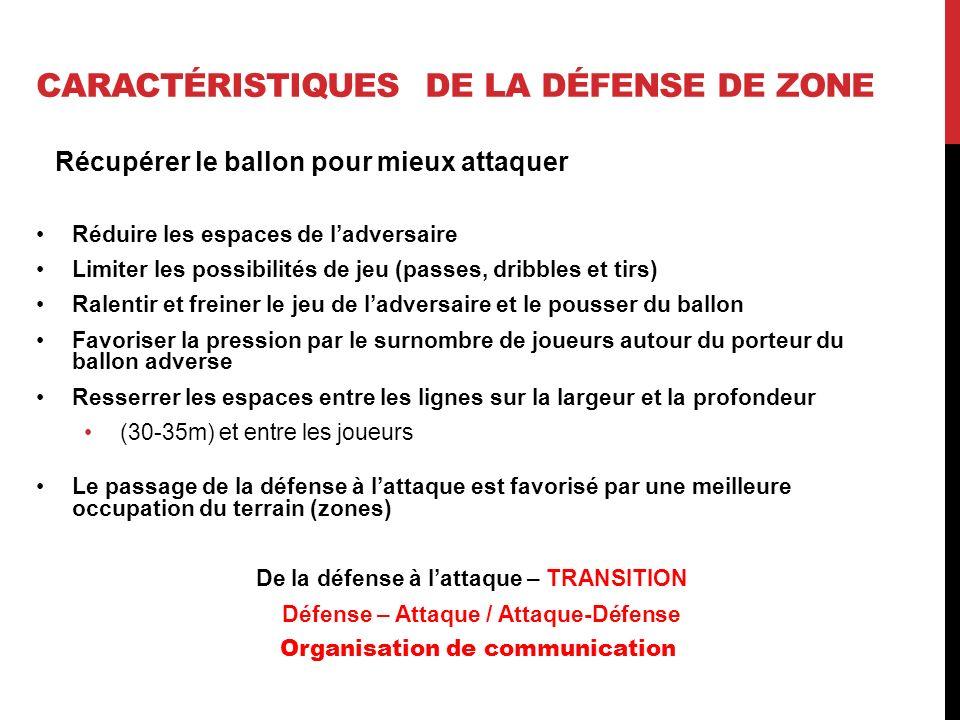 CARACTÉRISTIQUES DE LA DÉFENSE DE ZONE Récupérer le ballon pour mieux attaquer Réduire les espaces de ladversaire Limiter les possibilités de jeu (pas