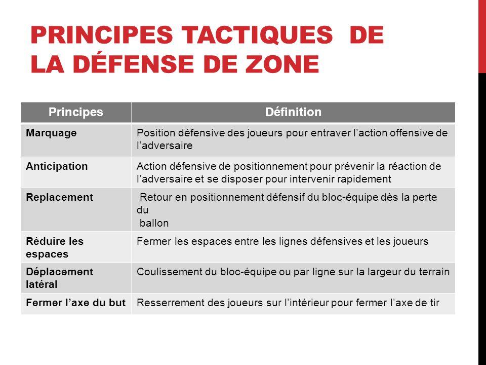 PRINCIPES TACTIQUES DE LA DÉFENSE DE ZONE PrincipesDéfinition MarquagePosition défensive des joueurs pour entraver laction offensive de ladversaire An