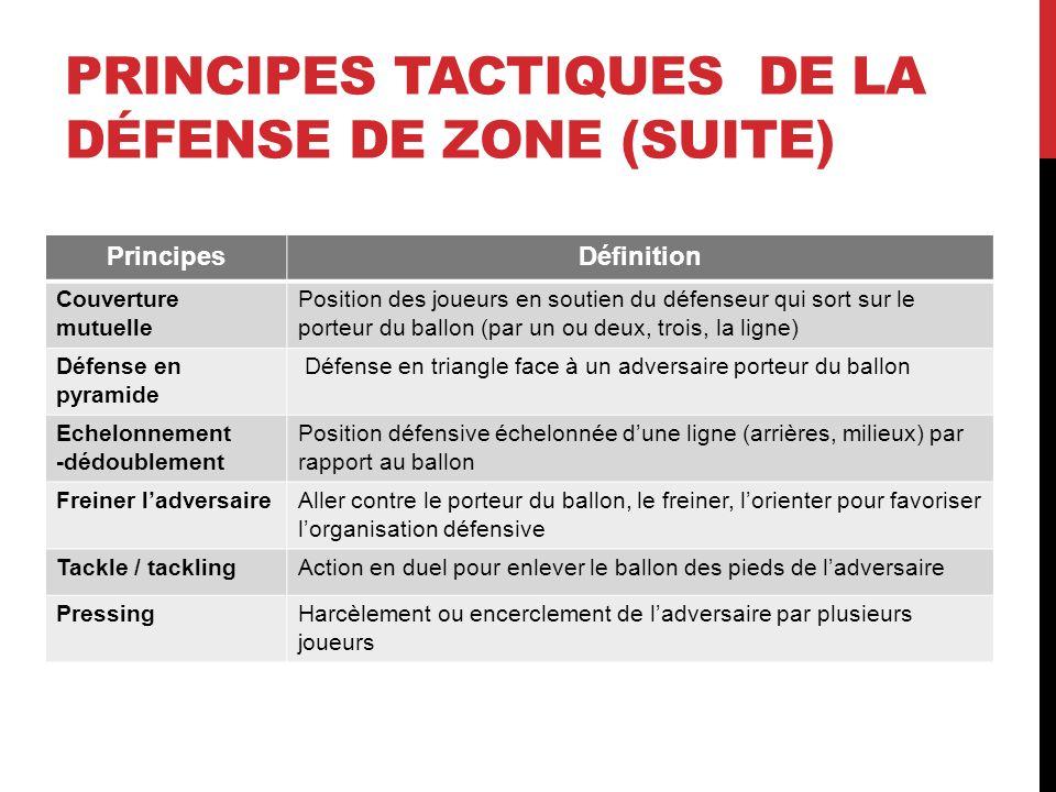 PrincipesDéfinition Couverture mutuelle Position des joueurs en soutien du défenseur qui sort sur le porteur du ballon (par un ou deux, trois, la lign