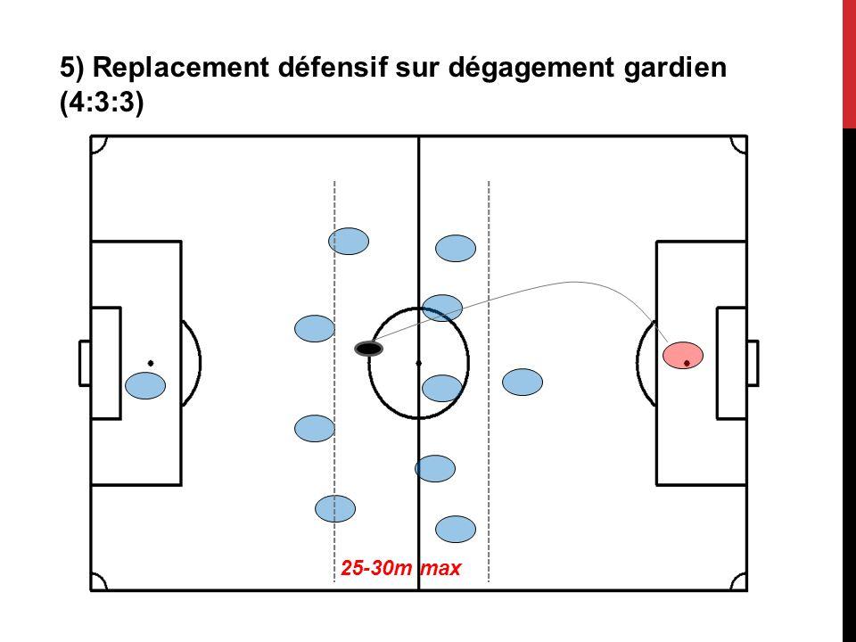 5) Replacement défensif sur dégagement gardien (4:3:3) 25-30m max
