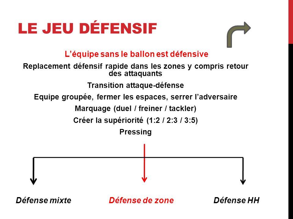 LE JEU DÉFENSIF Léquipe sans le ballon est défensive Replacement défensif rapide dans les zones y compris retour des attaquants Transition attaque-déf