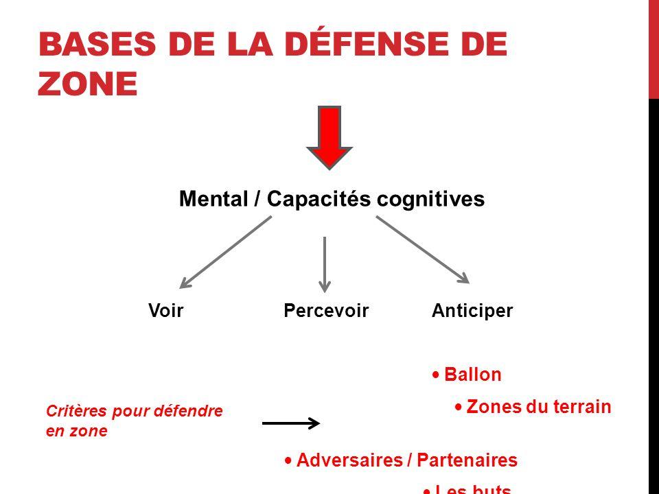 BASES DE LA DÉFENSE DE ZONE Mental / Capacités cognitives Voir Percevoir Anticiper Ballon Zones du terrain Adversaires / Partenaires Les buts Critères