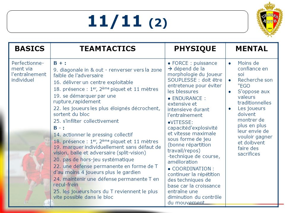11/11 (2) 10+K/10+K11/11U16- U17 perfectionnementFootball as a long passing game with off-side rule (15a - 17a) scolaires DESCRIPTION Tous les basics