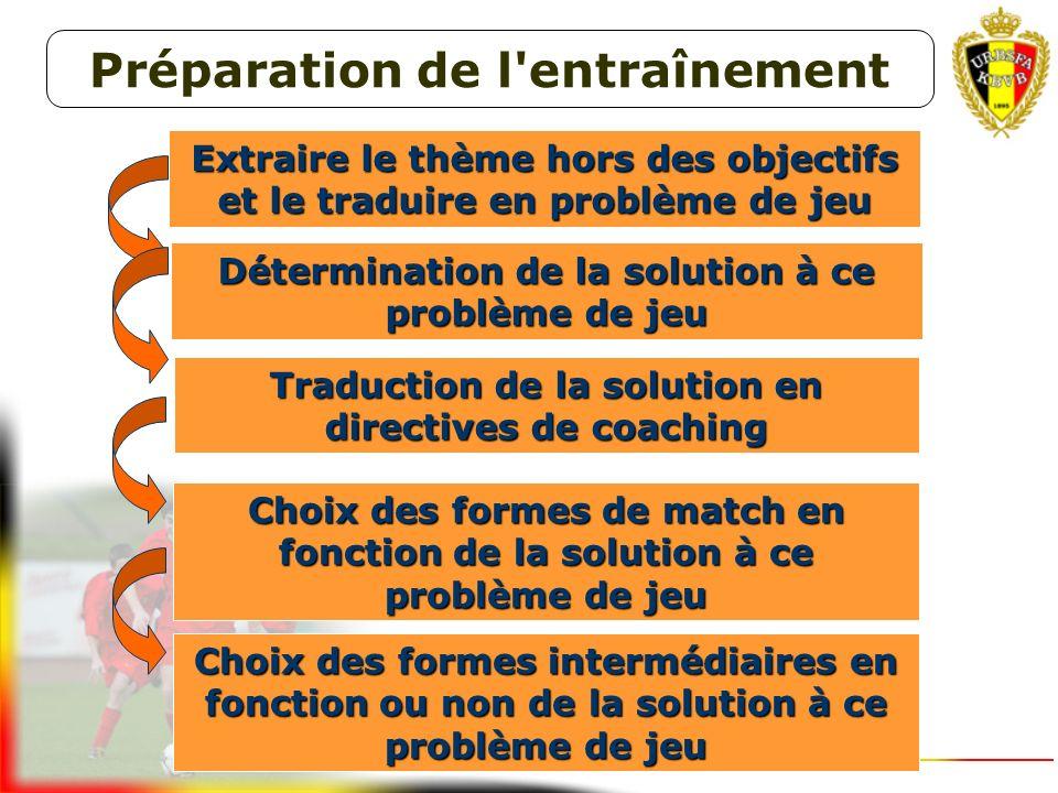 ANALYSE DE LA SITUATION INITIALE ( en fonction de la maîtrise des aptitudes ou des objectifs du plan d'apprentissage) THÈME(S) DU (DES) ENTRAÎNEMENT(S