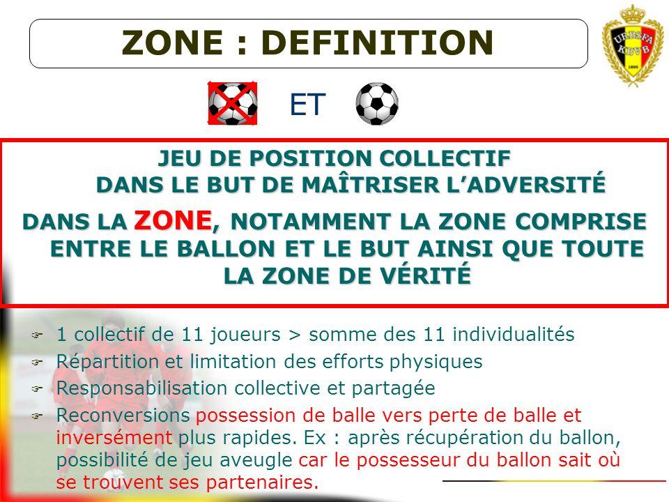 LA ZONE COMME PHILOSOPHIE DE FORMATION Zone Marquage individuel ! Une conception de jeu et non un système de jeu ! Principes en perte de balle (B- ) m