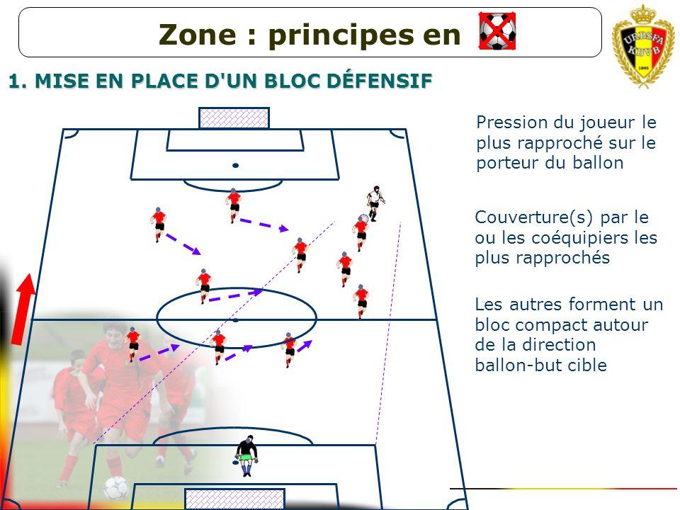 Pression du joueur le plus rapproché sur le porteur du ballon Couverture(s) par le ou les coéquipiers les plus rapprochés Zone : principes en 1. MISE
