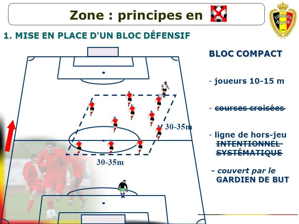 Pression du joueur le plus rapproché sur le porteur du ballon Couverture(s) par le ou les coéquipiers les plus rapprochés Les autres forment un bloc c