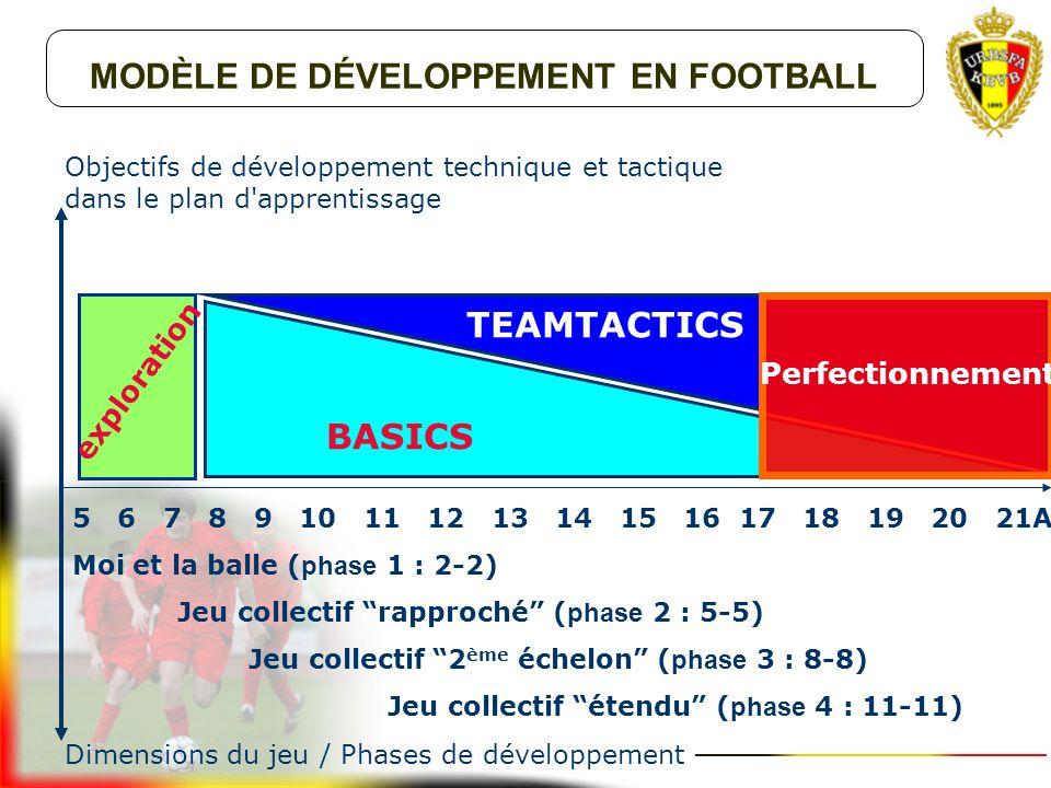 développement de l'accoutumance au ballon (< 5 ans) passage du jeu individuel les uns à côté des autres vers le jeu individuel l'un contre l'autre (=