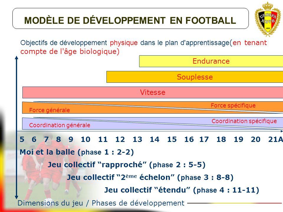 Objectifs de développement mental dans le plan d'apprentissage Vervolmaking exploration Apprentissage des compétences mentales de base 1.Motivation 2.