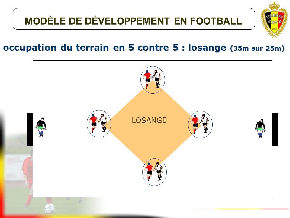 MODÈLE DE DÉVELOPPEMENT EN FOOTBALL occupation du terrain en 2 contre 2 : duel (20m sur 12m) DUEL
