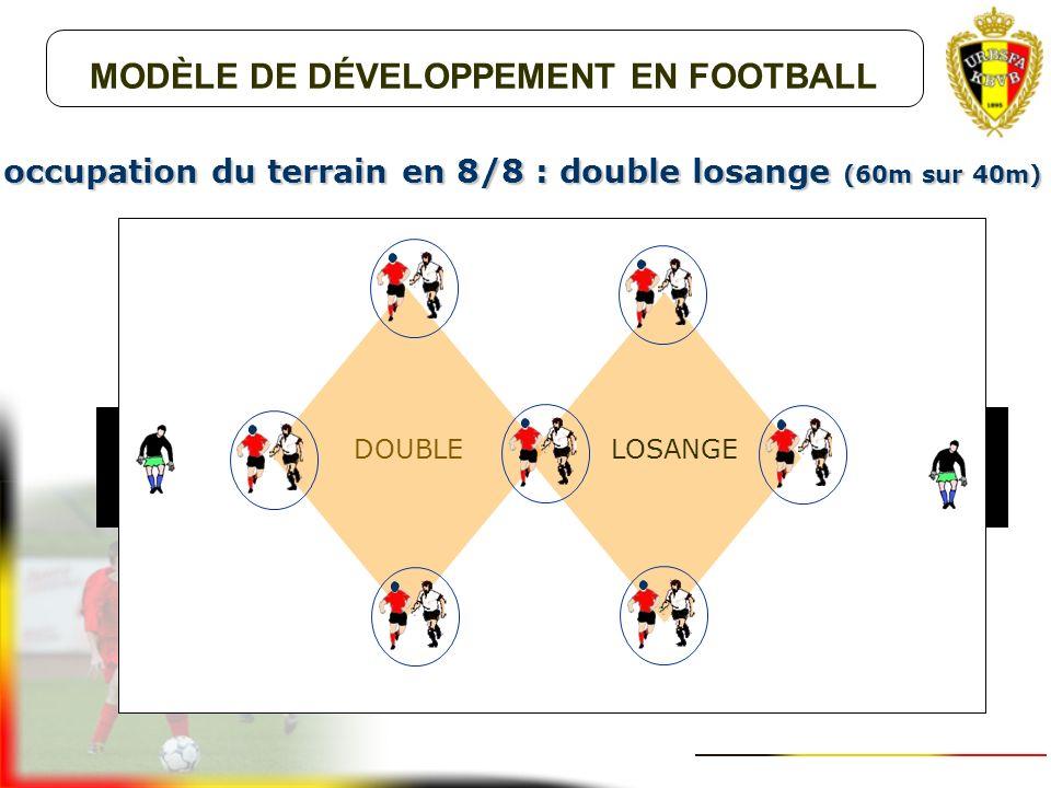 MODÈLE DE DÉVELOPPEMENT EN FOOTBALL occupation du terrain en 5 contre 5 : losange (35m sur 25m) LOSANGE
