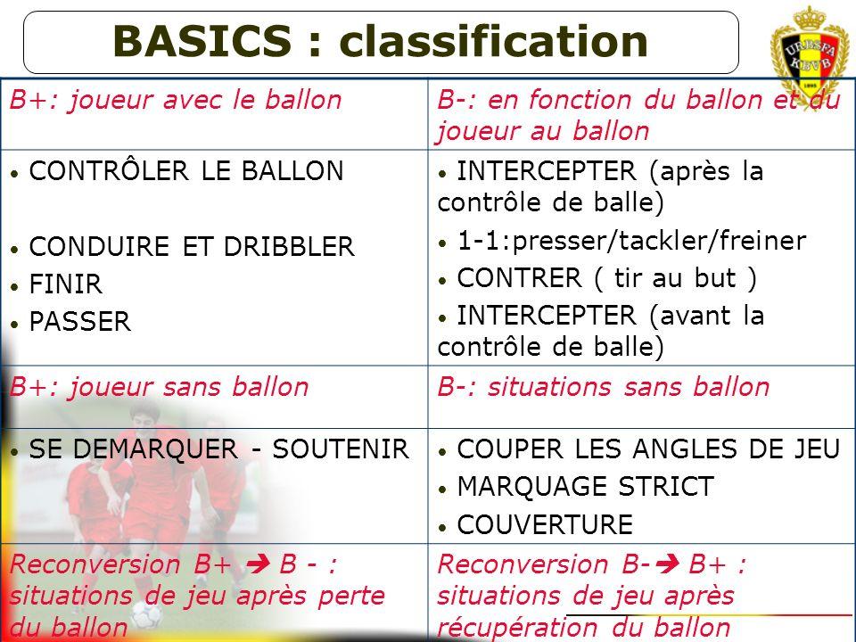 Les Basics sont les aptitudes élémentaires techniques et tactiques (compétences de base) que le joueur doit maîtriser en fin de formation pour bien fo
