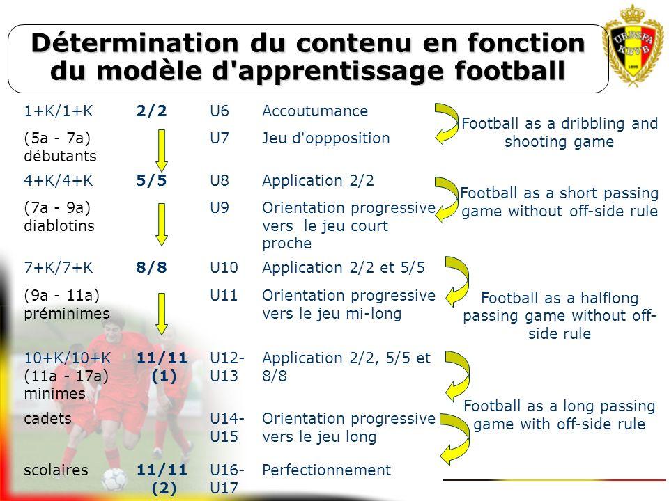 22. Une défense permanente d'au moins 4 joueurs et GB en forme de T (B-22) 23.Presser le porteur du ballon et empêcher la passe en profondeur (B-23) 2