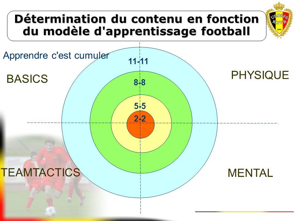 Détermination du contenu en fonction du modèle d'apprentissage football 1+K/1+K2/2U6Accoutumance Football as a dribbling and shooting game (5a - 7a) d