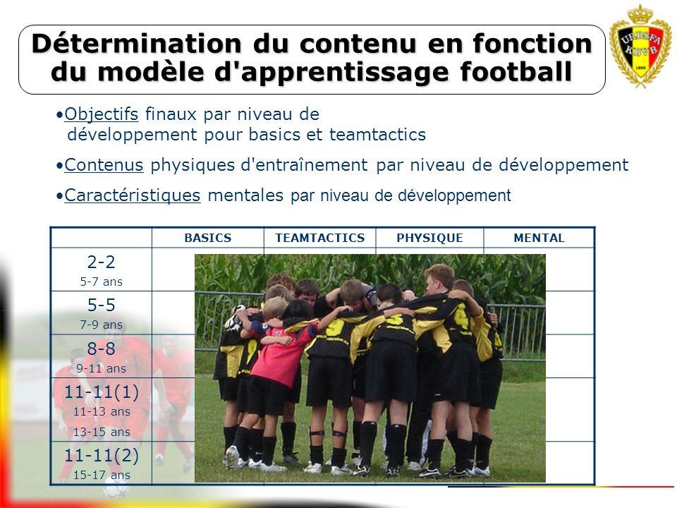 11-11 Détermination du contenu en fonction du modèle d'apprentissage football BASICS TEAMTACTICS PHYSIQUE MENTAL Apprendre c'est cumuler 8-8 5-5 2-2