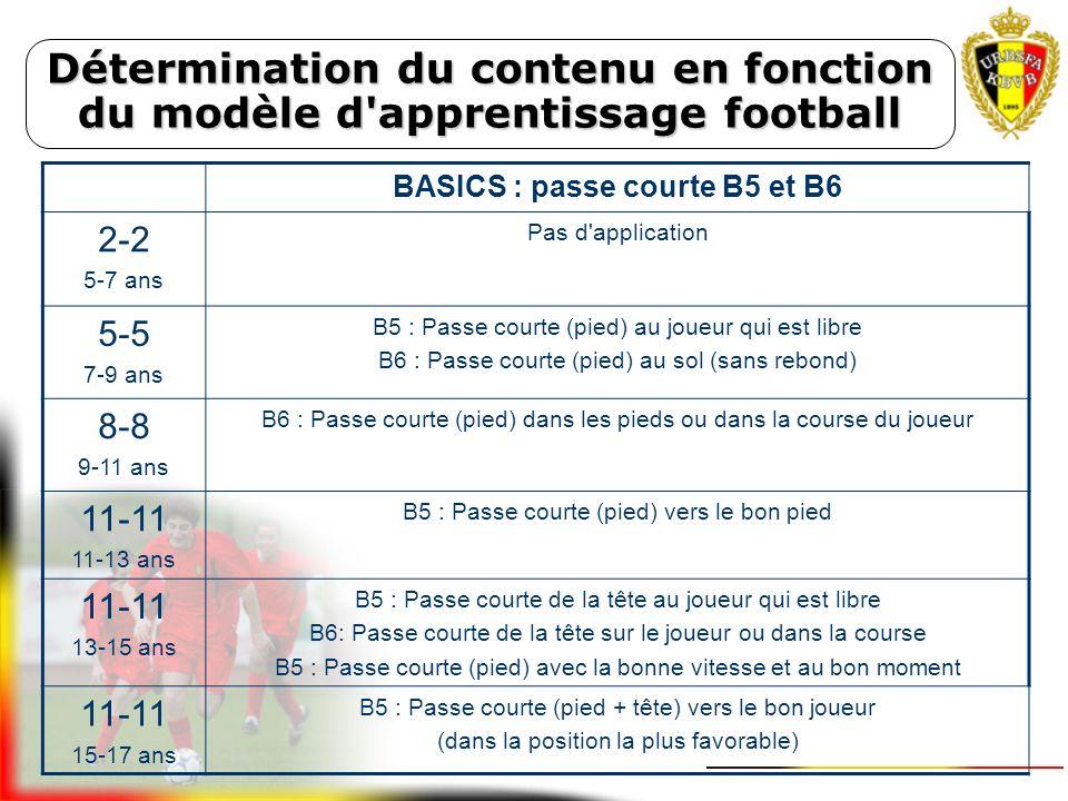 Détermination du contenu en fonction du modèle d'apprentissage football Il y a lieu de travailler par phases pour atteindre l'objectif final. Ex. : Ba