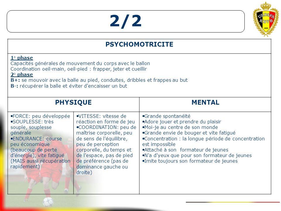 2/2 1+K/1+K2/2U6Accoutumance Football as a dribbling and shooting game (5a – 7a) débutants U7Les jeux d'opposition DESCRIPTION DE LA SITUATION DE JEU