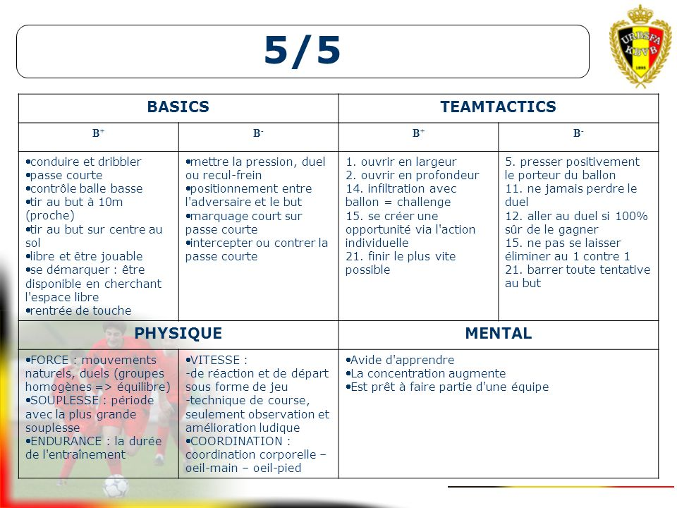 5/5 4+K/4+K5/5U8Application 2/2 Football as a short passing game without off-side rule (7a - 9a) diablotins U9Orientation progressive vers le jeu court proche DESCRIPTION DE LA SITUATION DE JEU 5-5 (losange) : forme de match idéale pour la passe jusque 10 mètres environ