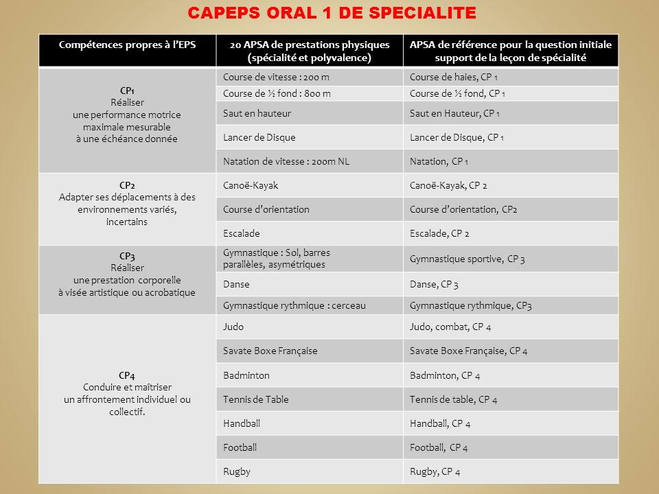 Compétences propres à lEPS20 APSA de prestations physiques (spécialité et polyvalence) APSA de référence pour la question initiale support de la leçon