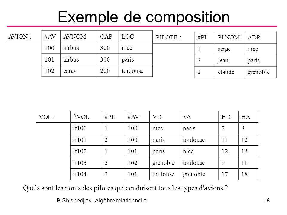 B.Shishedjiev - Algèbre relationnelle18 Exemple de composition AVION :#AVAVNOMCAPLOC 100airbus300nice 101airbus300paris 102carav200toulouse PILOTE :#P