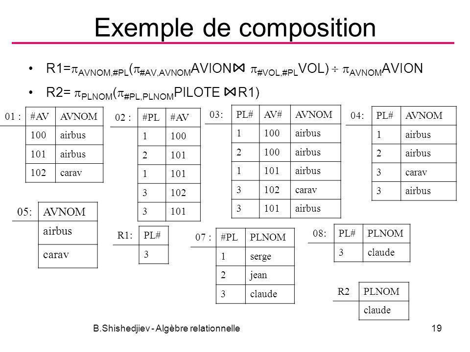 B.Shishedjiev - Algèbre relationnelle19 Exemple de composition R1= AVNOM,#PL ( #AV,AVNOM AVION #VOL,#PL VOL) AVNOM AVION R2= PLNOM ( #PL,PLNOM PILOTE