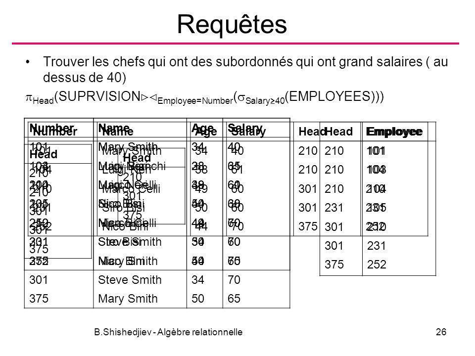 B.Shishedjiev - Algèbre relationnelle26 Requêtes Trouver les chefs qui ont des subordonnés qui ont grand salaires ( au dessus de 40) Head (SUPRVISION