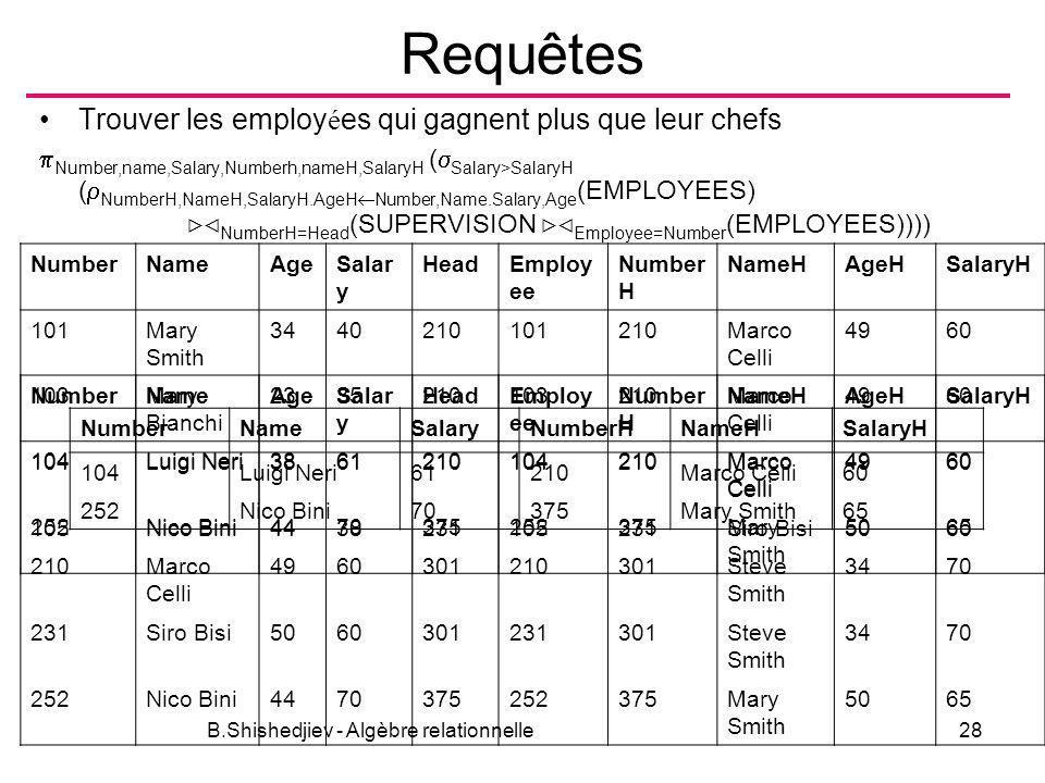 B.Shishedjiev - Algèbre relationnelle28 Requêtes Trouver les employ é es qui gagnent plus que leur chefs Number,name,Salary,Numberh,nameH,SalaryH ( Sa