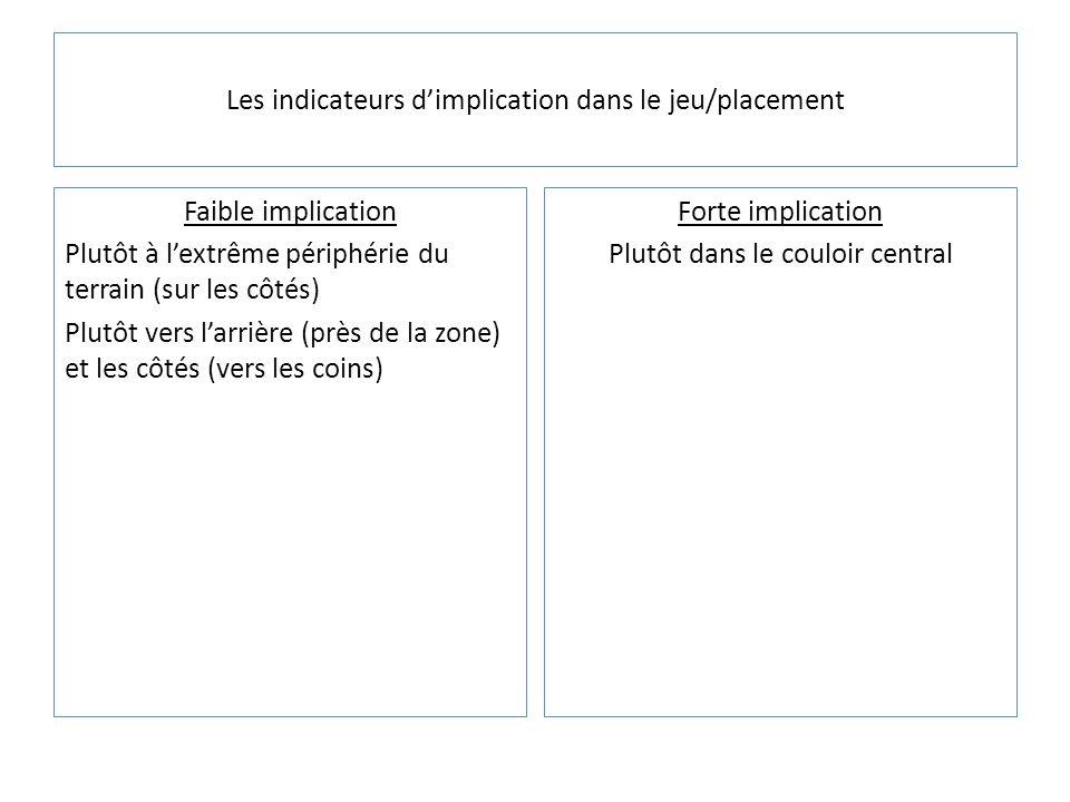 Les indicateurs dimplication dans le jeu/placement Faible implication Plutôt à lextrême périphérie du terrain (sur les côtés) Plutôt vers larrière (pr