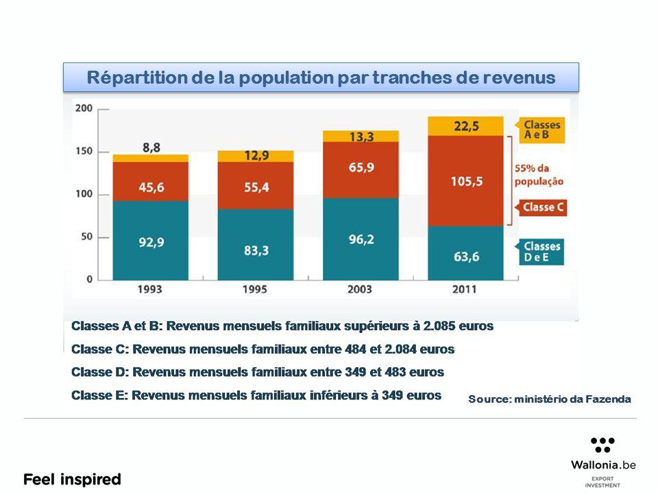 Répartition de la population par tranches de revenus Source: ministério da Fazenda