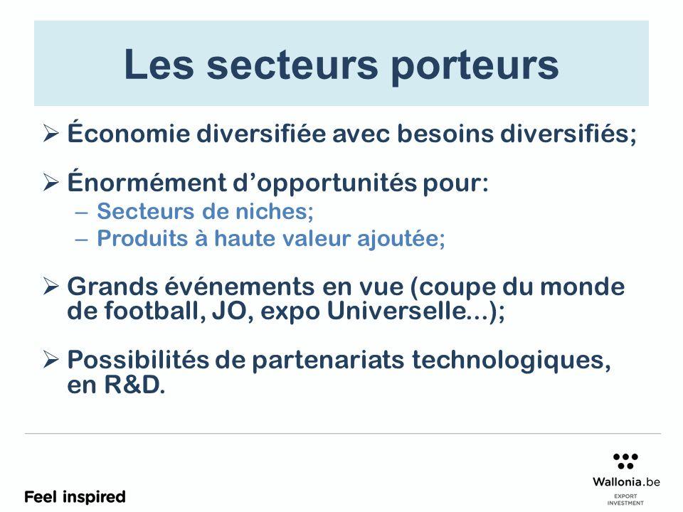 Les secteurs porteurs Économie diversifiée avec besoins diversifiés; Énormément dopportunités pour: – Secteurs de niches; – Produits à haute valeur aj