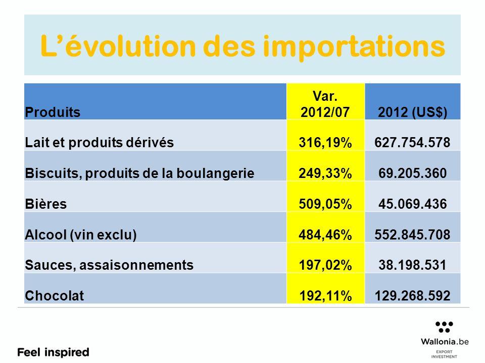 Lévolution des importations Produits Var. 2012/072012 (US$) Lait et produits dérivés316,19%627.754.578 Biscuits, produits de la boulangerie249,33%69.2