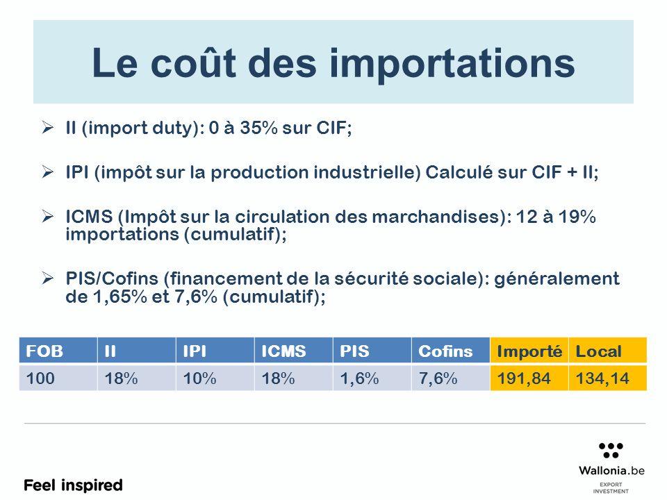 Le coût des importations II (import duty): 0 à 35% sur CIF; IPI (impôt sur la production industrielle) Calculé sur CIF + II; ICMS (Impôt sur la circulation des marchandises): 12 à 19% importations (cumulatif); PIS/Cofins (financement de la sécurité sociale): généralement de 1,65% et 7,6% (cumulatif); FOBIIIPIICMSPISCofinsImportéLocal 10018%10%18%1,6%7,6%191,84134,14