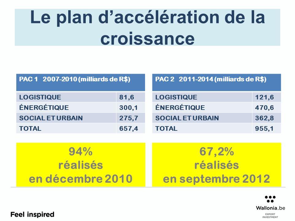 Le plan daccélération de la croissance PAC 1 2007-2010 (milliards de R$) LOGISTIQUE81,6 ÉNERGÉTIQUE300,1 SOCIAL ET URBAIN275,7 TOTAL657,4 PAC 2 2011-2014 (milliards de R$) LOGISTIQUE121,6 ÉNERGÉTIQUE470,6 SOCIAL ET URBAIN362,8 TOTAL955,1 94% réalisés en décembre 2010 67,2% réalisés en septembre 2012