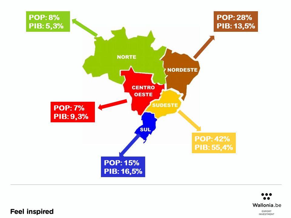 POP: 8% PIB: 5,3% POP: 15% PIB: 16,5% POP: 42% PIB: 55,4% POP: 28% PIB: 13,5% POP: 7% PIB: 9,3%