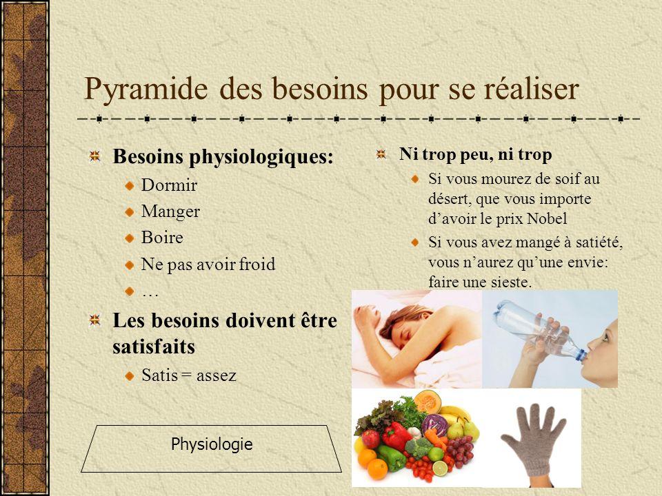 Pyramide des besoins pour se réaliser Besoins physiologiques: Dormir Manger Boire Ne pas avoir froid … Les besoins doivent être satisfaits Satis = ass