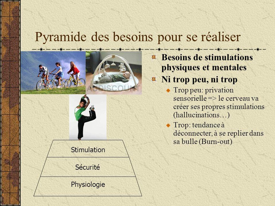 Pyramide des besoins pour se réaliser Physiologie Sécurité Stimulation Besoins de stimulations physiques et mentales Ni trop peu, ni trop Trop peu: pr