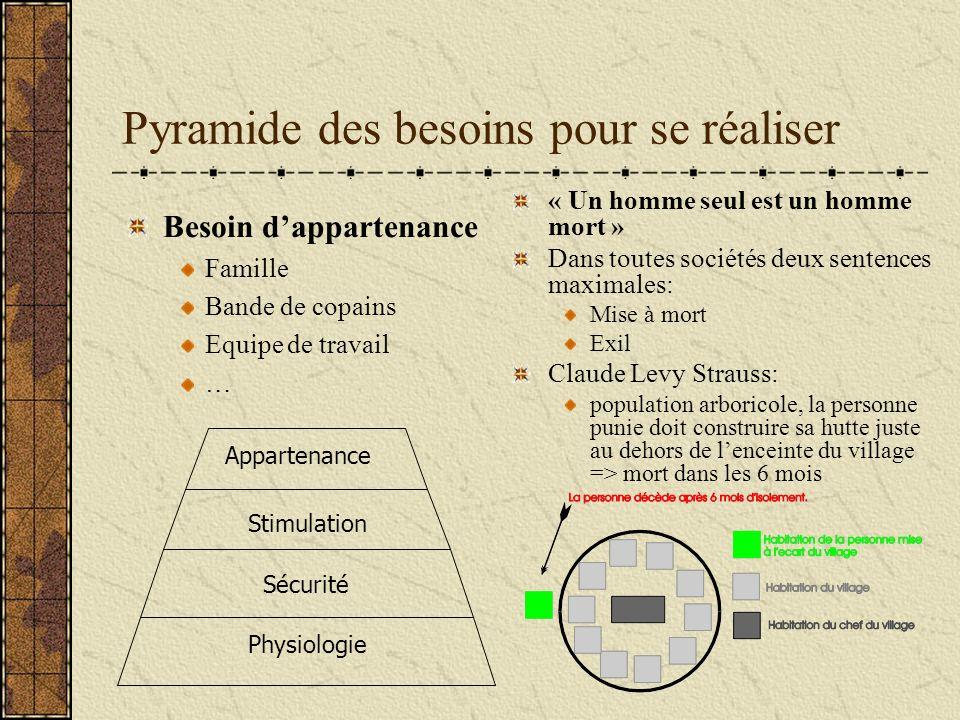Pyramide des besoins pour se réaliser « Un homme seul est un homme mort » Dans toutes sociétés deux sentences maximales: Mise à mort Exil Claude Levy