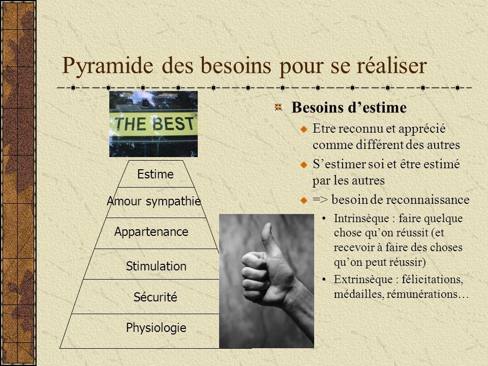 Pyramide des besoins pour se réaliser Besoins destime Etre reconnu et apprécié comme différent des autres Sestimer soi et être estimé par les autres =