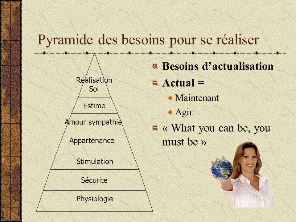 Pyramide des besoins pour se réaliser Besoins dactualisation Actual = Maintenant Agir « What you can be, you must be » Physiologie Sécurité Stimulatio