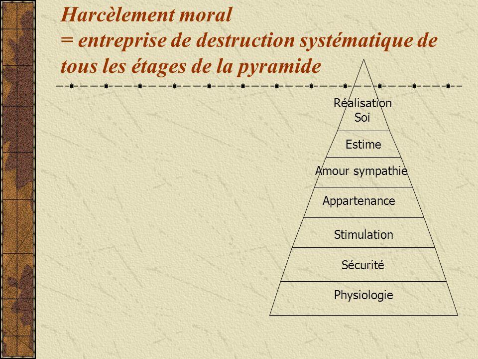 Harcèlement moral = entreprise de destruction systématique de tous les étages de la pyramide Physiologie Sécurité Stimulation Appartenance Amour sympathie Estime Réalisation Soi