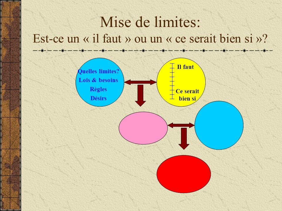 Mise de limites: Est-ce un « il faut » ou un « ce serait bien si »? Quelles limites? Lois & besoins Règles Désirs Il faut Ce serait bien si