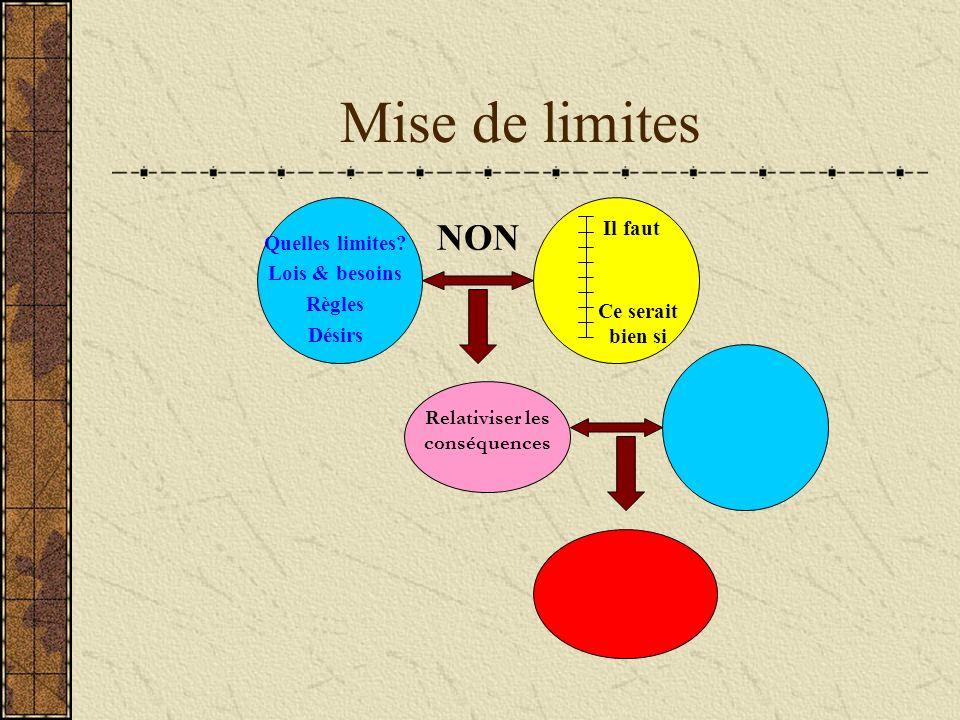 Mise de limites Relativiser les conséquences Quelles limites? Lois & besoins Règles Désirs Il faut Ce serait bien si NON